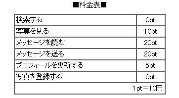 高熱ポイント表